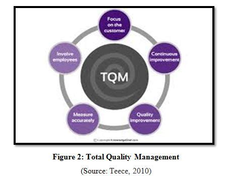 Leadership And Management: Topics For A Dissertation